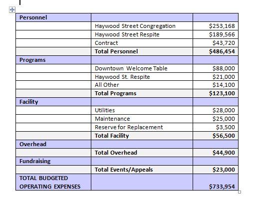 Haywood Street Budget