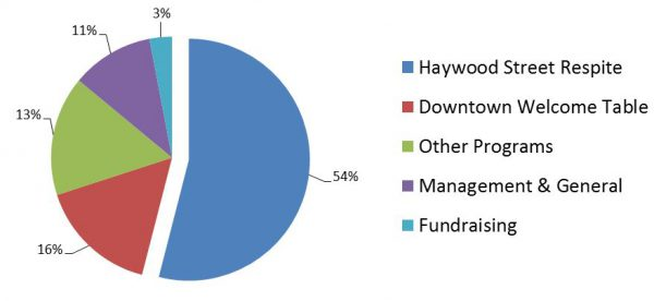 Haywood Street Financial Info